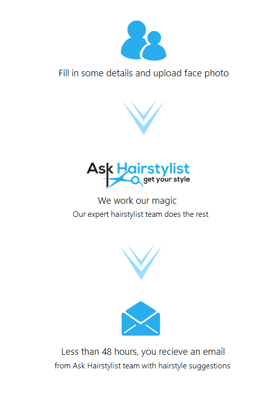 ask hairstylist how the process works